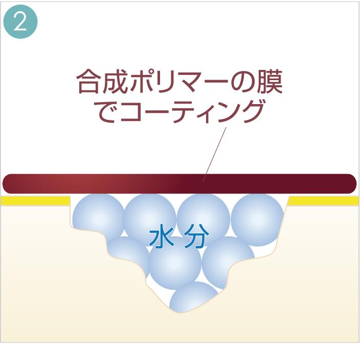2.合成ポリマーの膜でコーティンぐされる